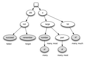 PolishMyWriting.com Rule Tree